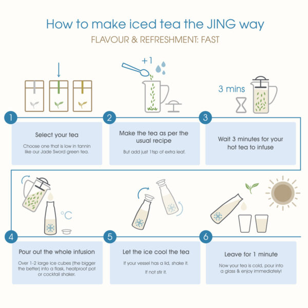 Infographic how to make iced tea