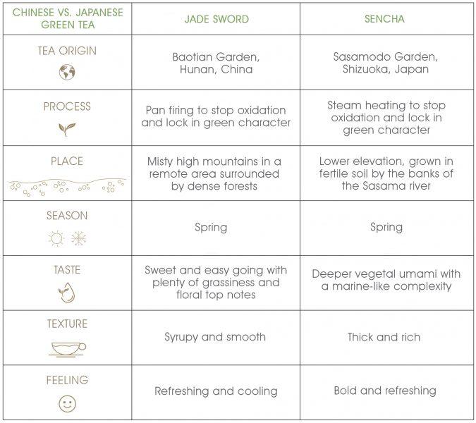 SENCHA vs JADE SWORD - Comparison chart 3
