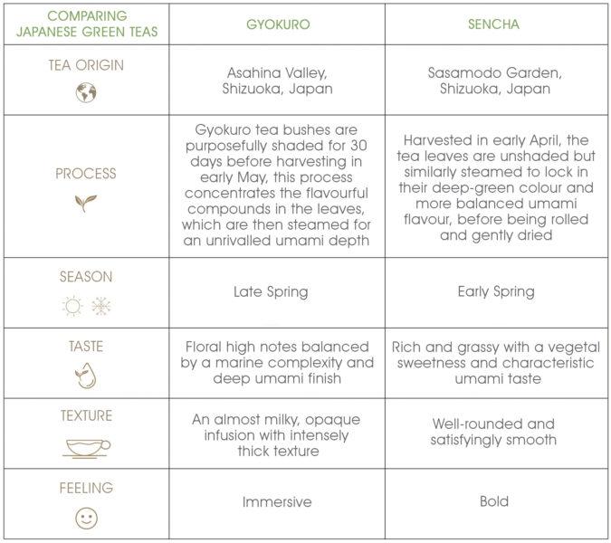 Comparison table - Gyokuro vs. Sencha: What's the Difference?